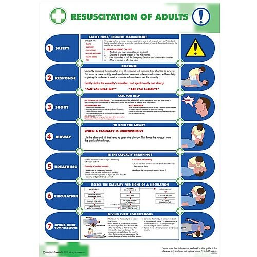 Resuscitation Of Adults Poster 5405036