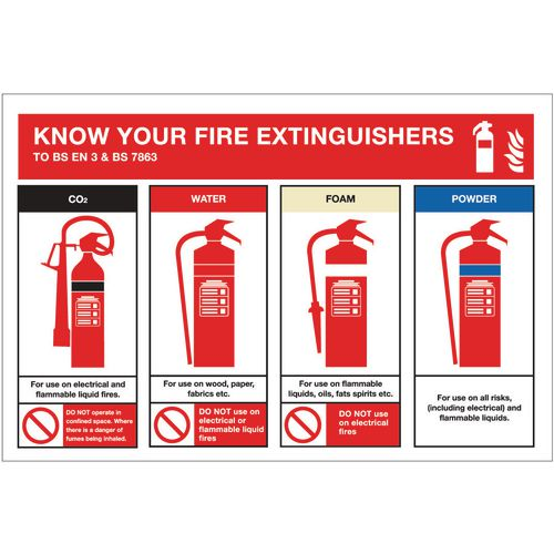 Sign Know Your Fire Exting'S 600x400 Aluminium