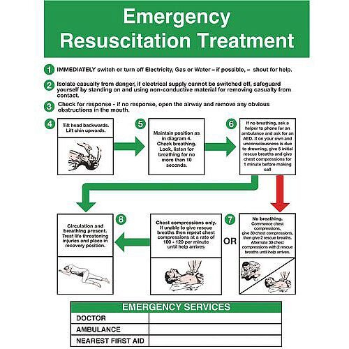 Self Adhesive Vinyl Resuscitation And First Aid Poster Emergency Resuscitation Treatment