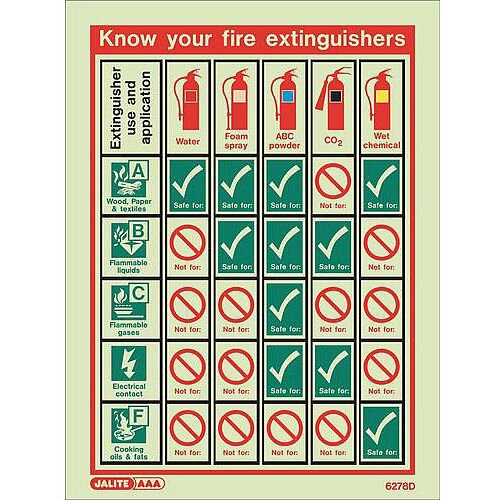 Photoluminescent Know Your Fire Extinguisher Notice HxW 300x225mm