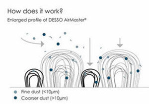 Desso Airmaster - How it Works