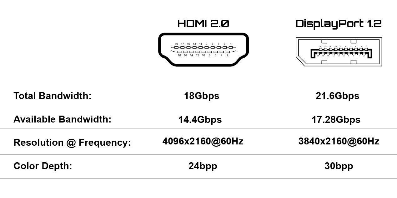 HDMI DisplayPort Cables at HuntOffice.ie