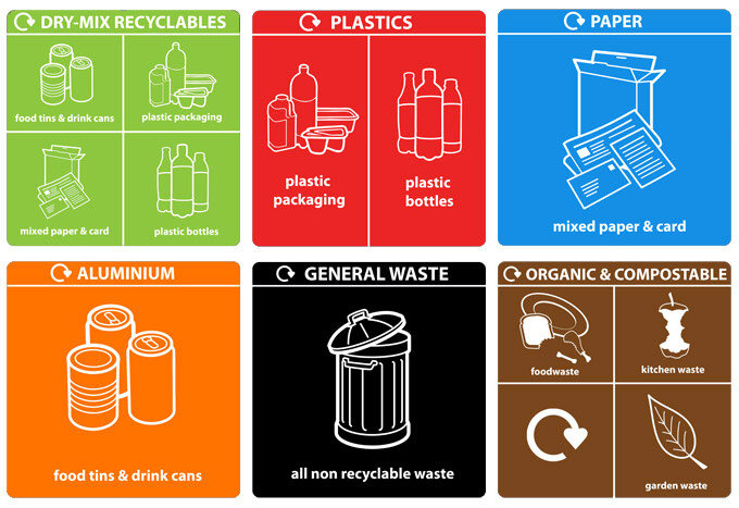 Recycling Labelling